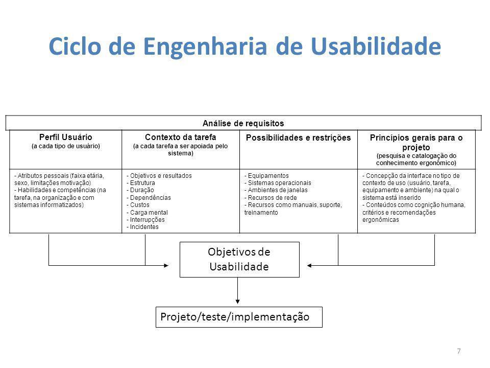 Ciclo de Engenharia de Usabilidade