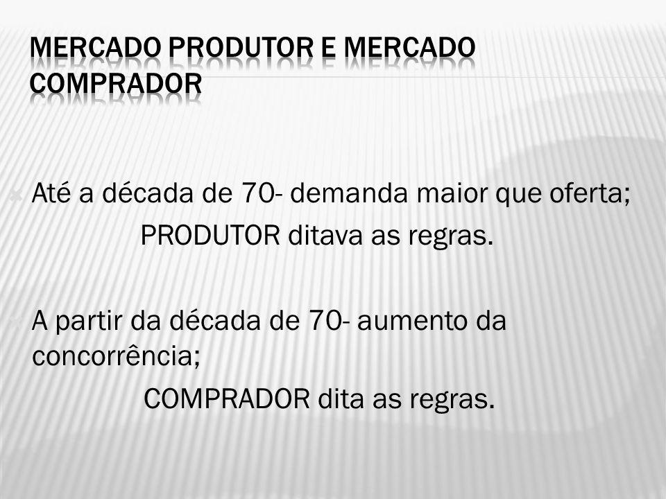 Mercado Produtor e Mercado Comprador