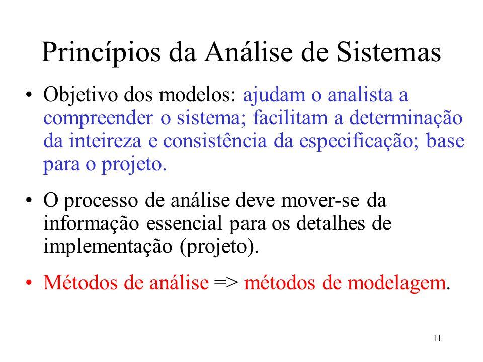 Princípios da Análise de Sistemas