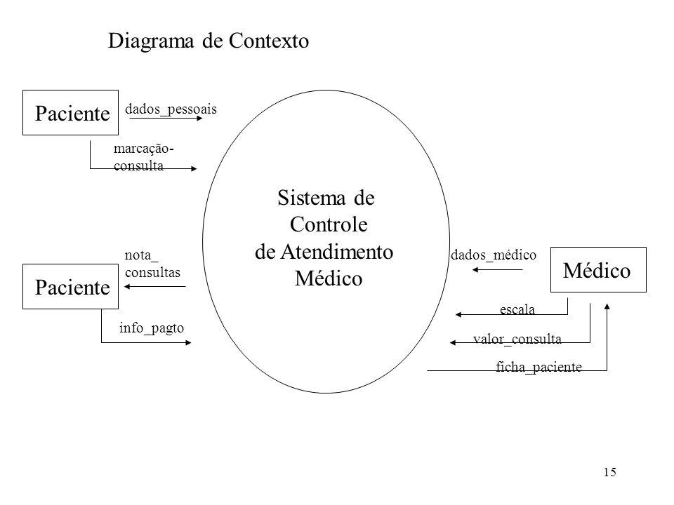 Diagrama de Contexto Paciente Sistema de Controle de Atendimento