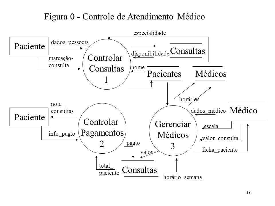Figura 0 - Controle de Atendimento Médico
