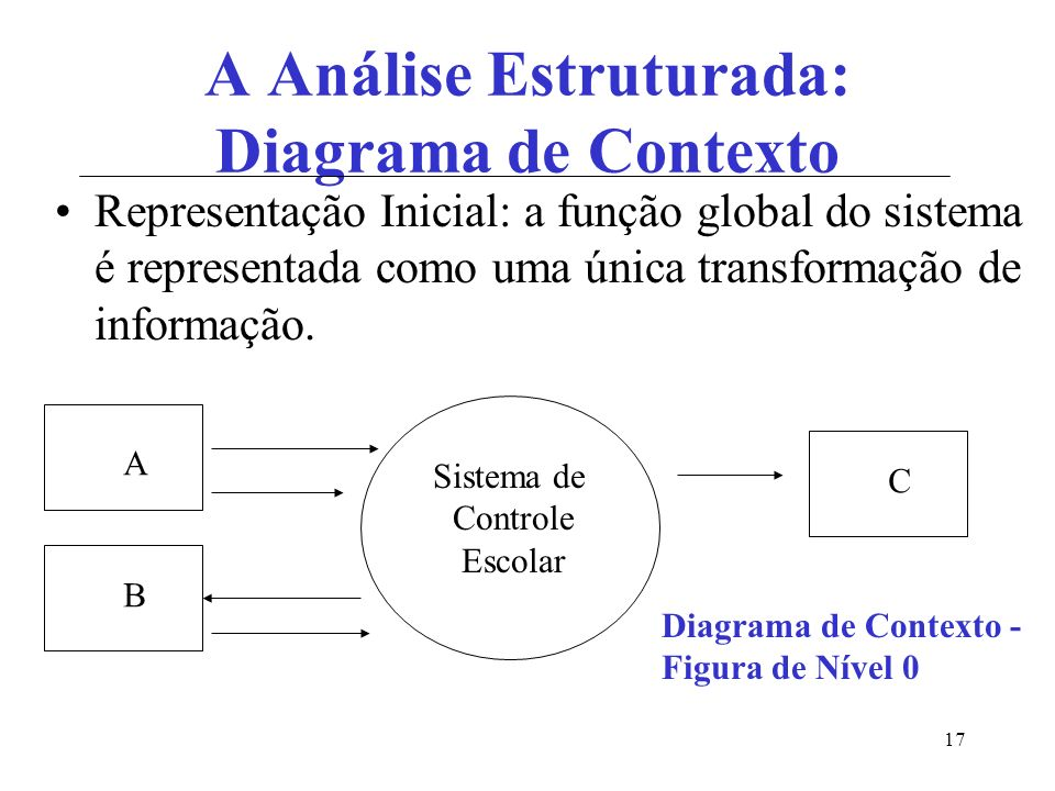 A Análise Estruturada: Diagrama de Contexto