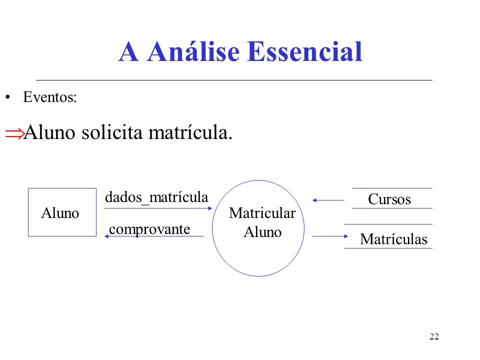 A Análise Essencial Aluno solicita matrícula. Eventos: dados_matrícula