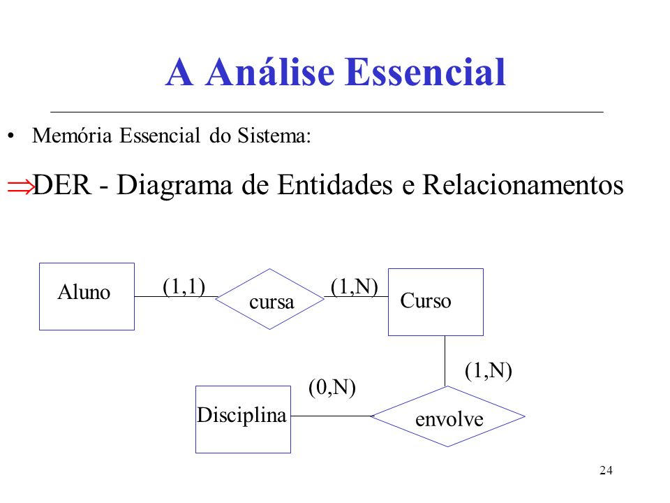 A Análise Essencial DER - Diagrama de Entidades e Relacionamentos