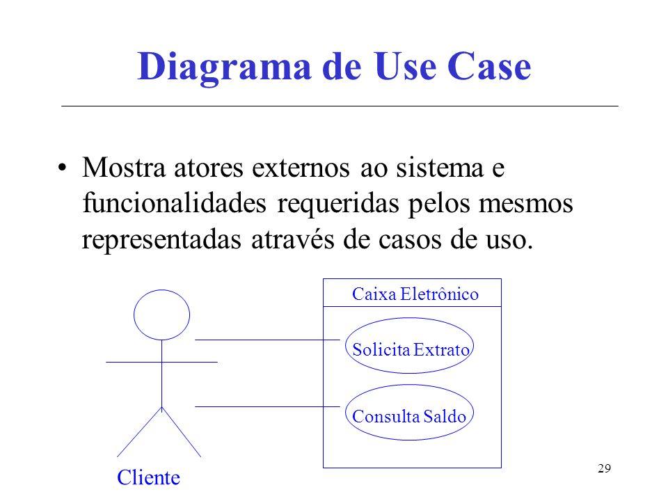 Diagrama de Use Case Mostra atores externos ao sistema e funcionalidades requeridas pelos mesmos representadas através de casos de uso.