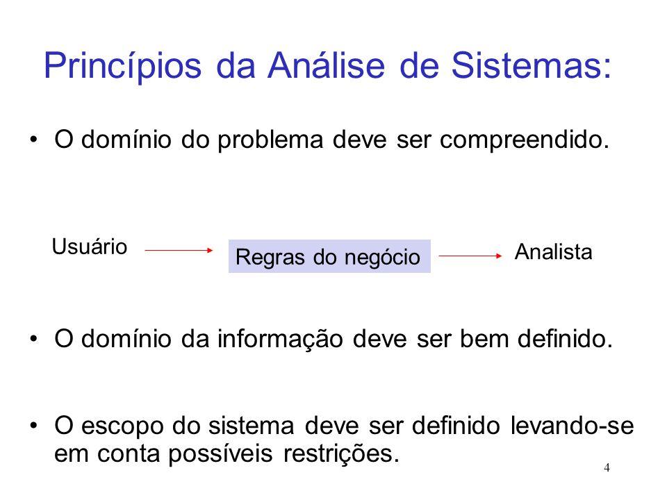 Princípios da Análise de Sistemas: