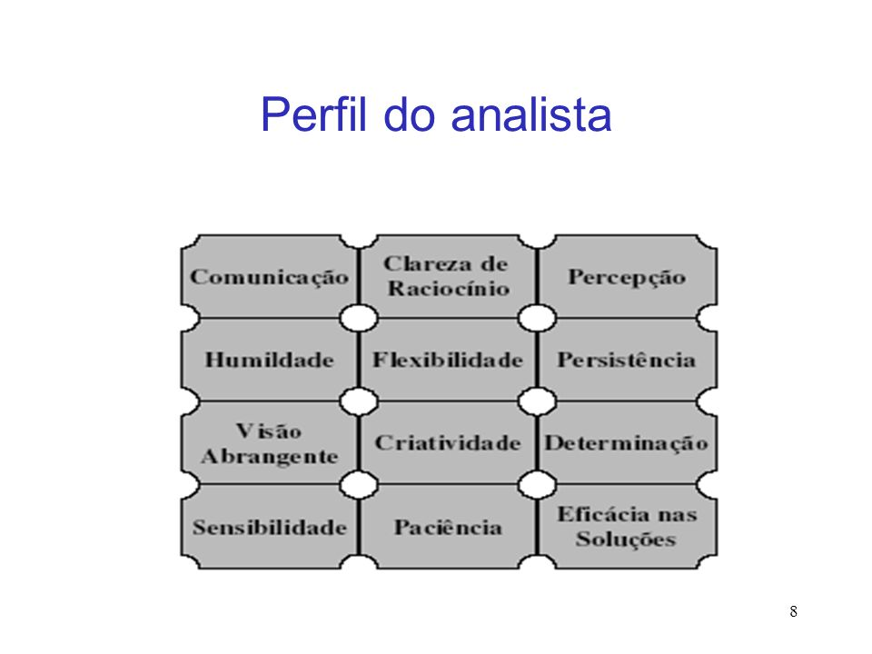 Perfil do analista