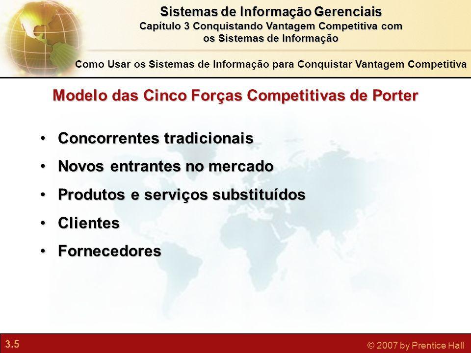 Modelo das Cinco Forças Competitivas de Porter