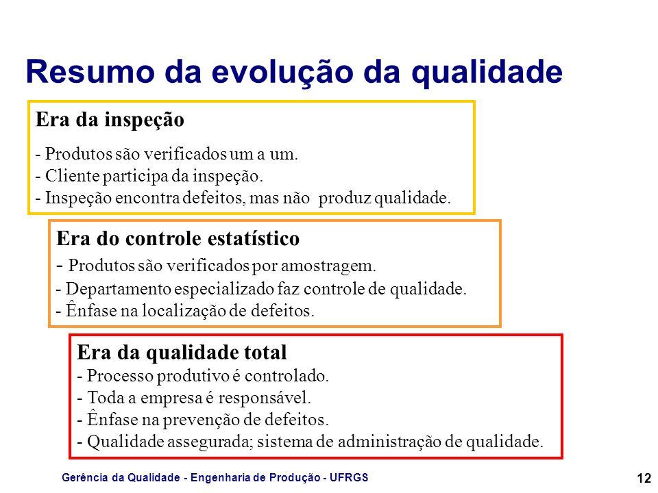 Resumo da evolução da qualidade