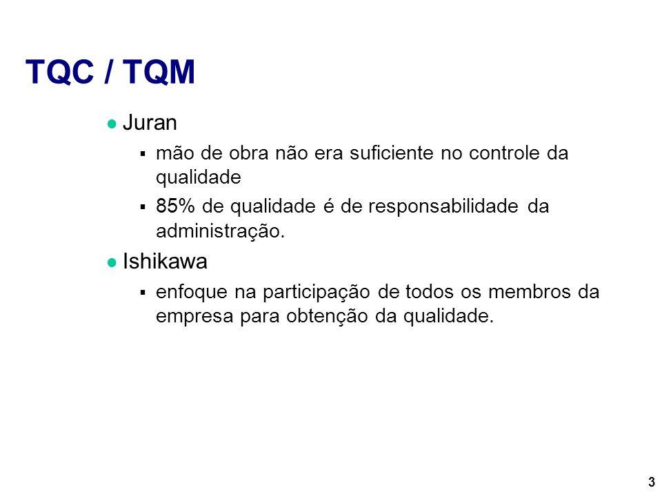 TQC / TQM Juran Ishikawa