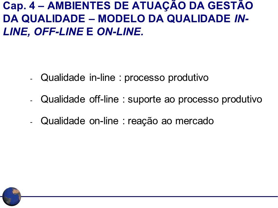 Cap. 4 – AMBIENTES DE ATUAÇÃO DA GESTÃO DA QUALIDADE – MODELO DA QUALIDADE IN-LINE, OFF-LINE E ON-LINE.