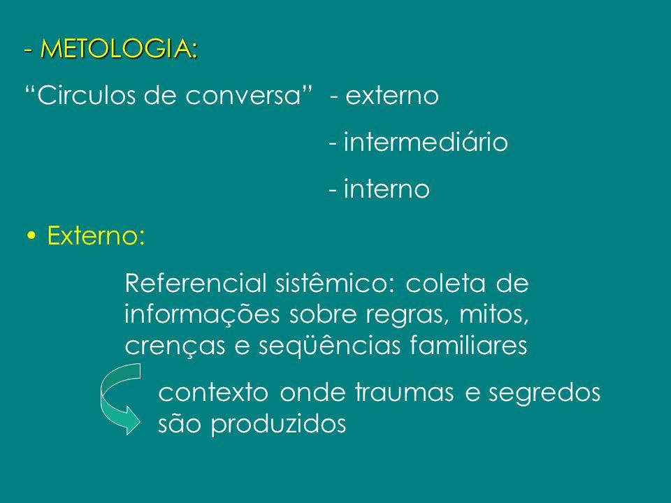 - METOLOGIA: Circulos de conversa - externo. - intermediário. - interno. Externo: