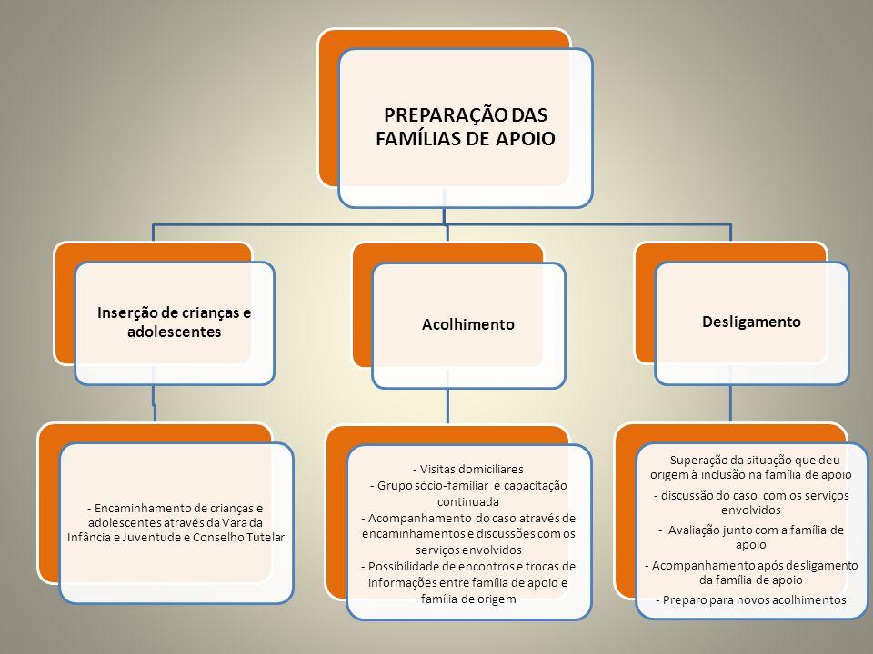 PREPARAÇÃO DAS FAMÍLIAS DE APOIO Inserção de crianças e adolescentes