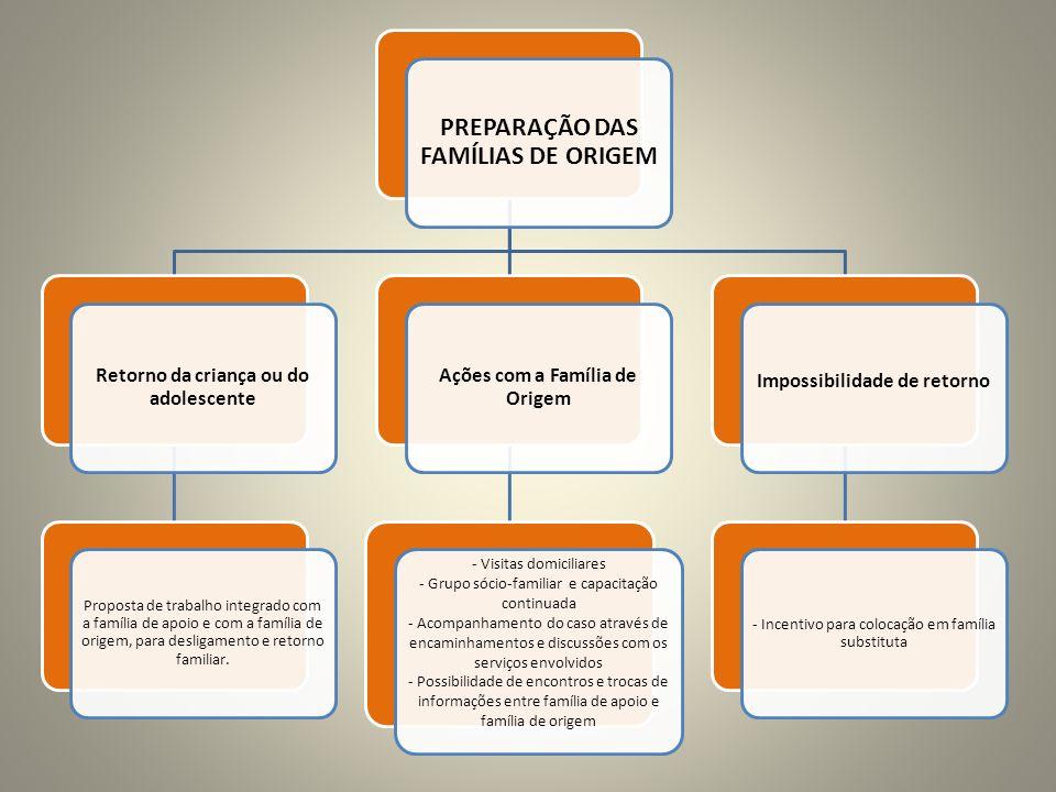 PREPARAÇÃO DAS FAMÍLIAS DE ORIGEM