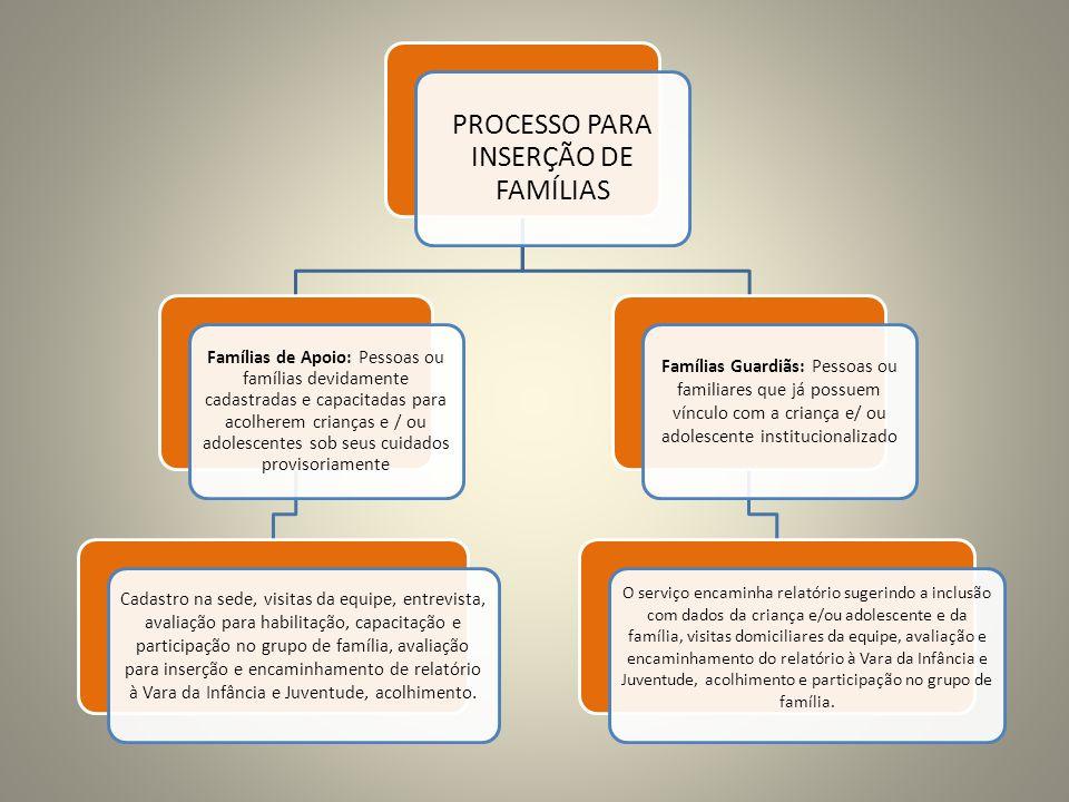 PROCESSO PARA INSERÇÃO DE FAMÍLIAS