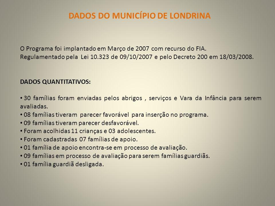 DADOS DO MUNICÍPIO DE LONDRINA