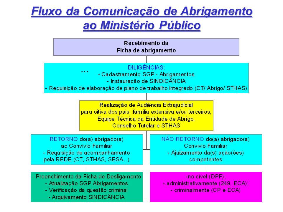 Fluxo da Comunicação de Abrigamento ao Ministério Público