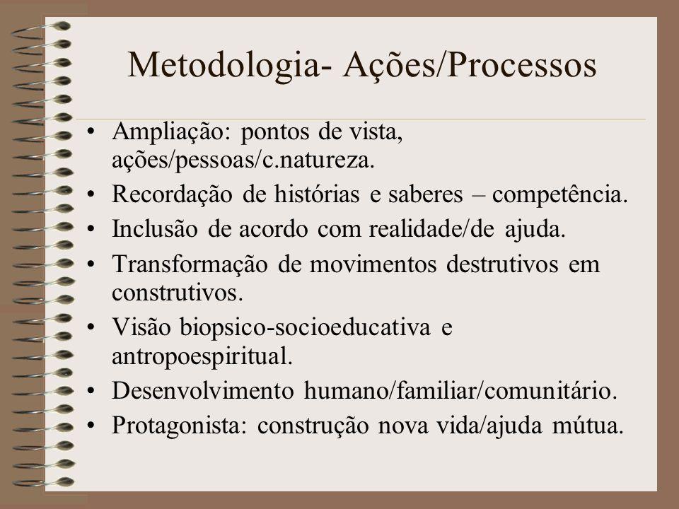 Metodologia- Ações/Processos