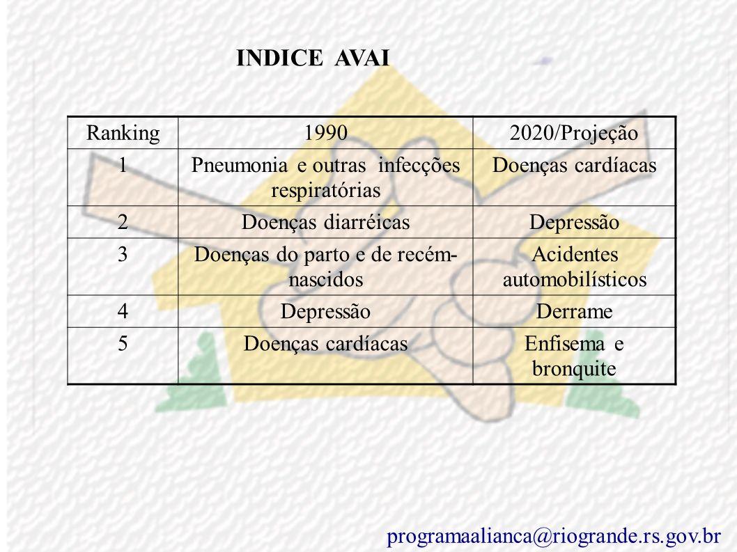 INDICE AVAI Ranking 1990 2020/Projeção 1
