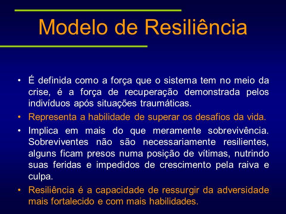 Modelo de Resiliência