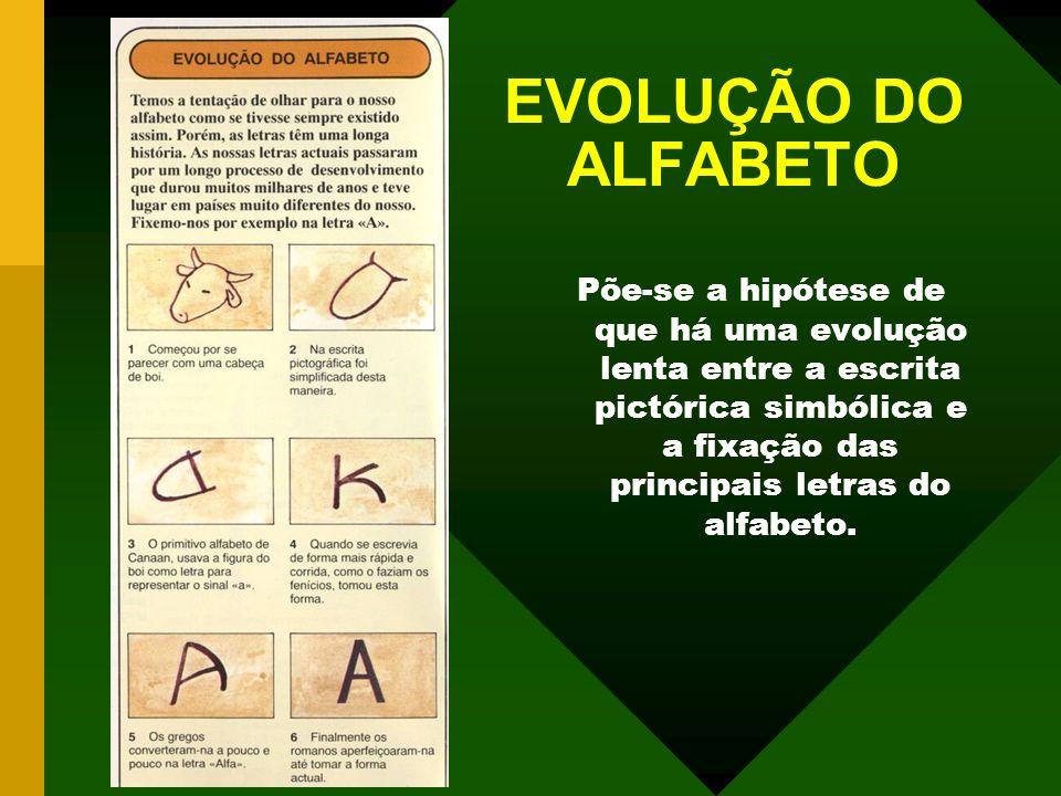 EVOLUÇÃO DO ALFABETO