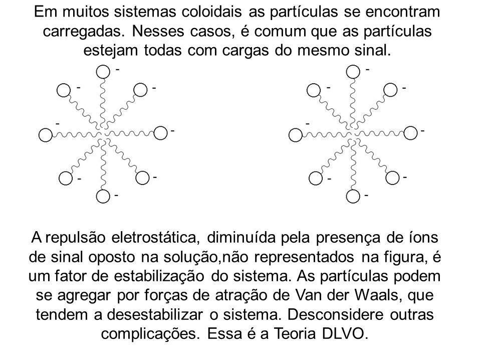Em muitos sistemas coloidais as partículas se encontram carregadas