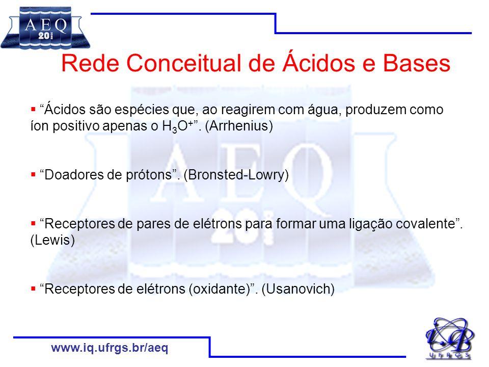Rede Conceitual de Ácidos e Bases