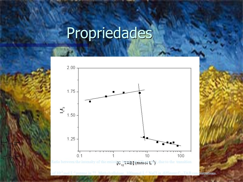 Propriedades Ratio between the intensity of the emission bands, at 370 nm (I1), due to the transition.