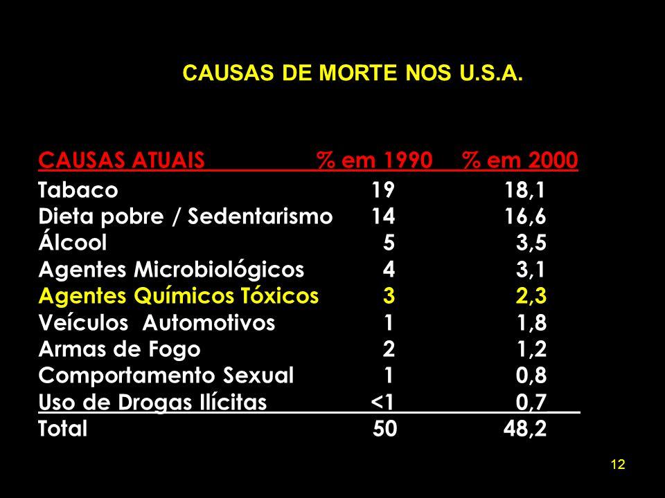 CAUSAS DE MORTE NOS U.S.A. CAUSAS ATUAIS % em 1990 % em 2000. Tabaco 19 18,1. Dieta pobre / Sedentarismo 14 16,6.