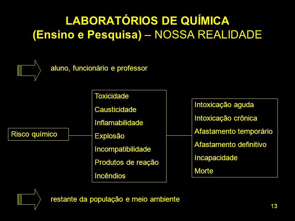 LABORATÓRIOS DE QUÍMICA (Ensino e Pesquisa) – NOSSA REALIDADE