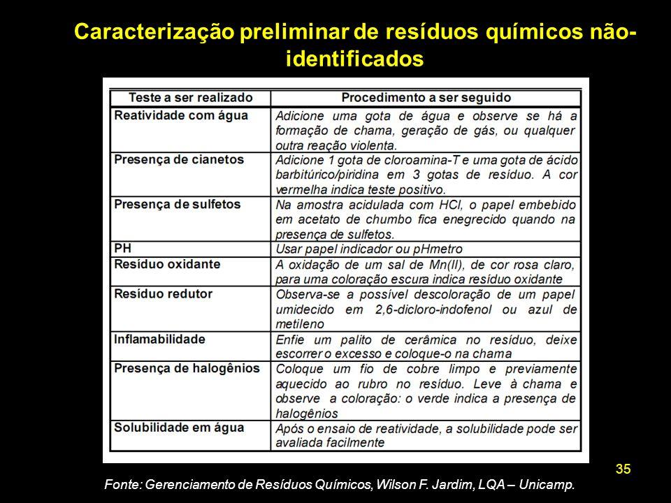 Caracterização preliminar de resíduos químicos não-identificados