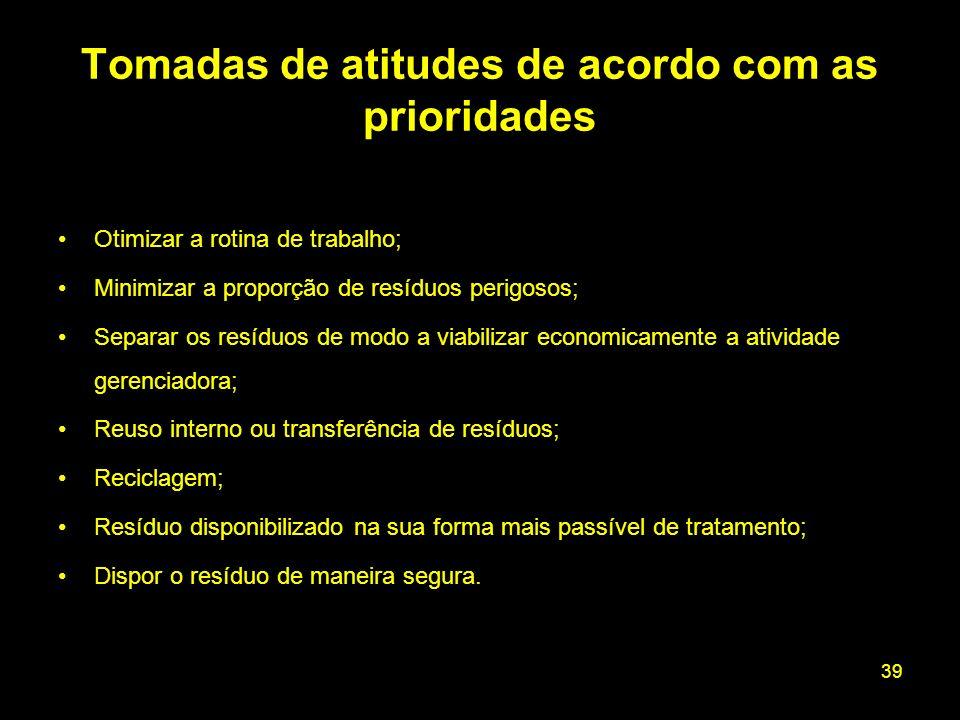 Tomadas de atitudes de acordo com as prioridades