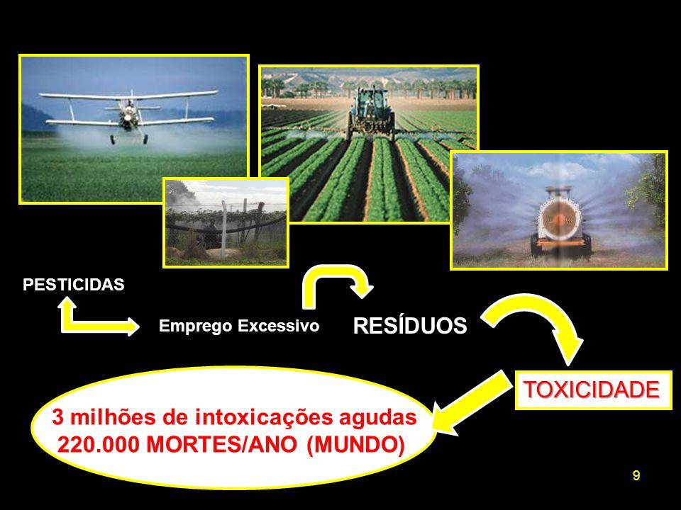 3 milhões de intoxicações agudas 220.000 MORTES/ANO (MUNDO) TOXICIDADE
