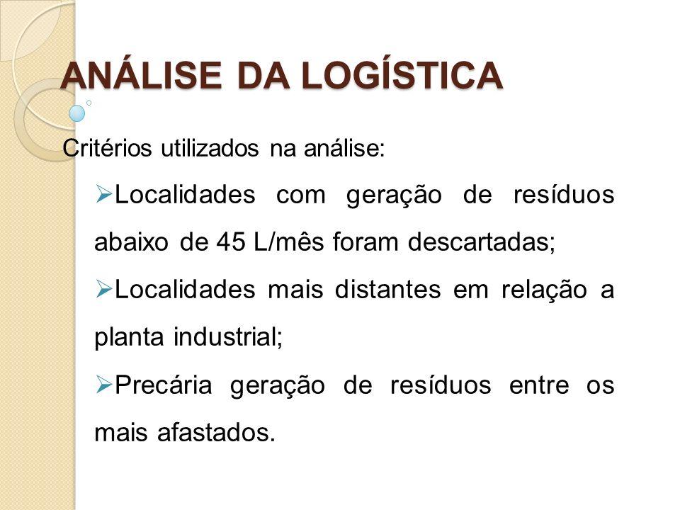 ANÁLISE DA LOGÍSTICACritérios utilizados na análise: Localidades com geração de resíduos abaixo de 45 L/mês foram descartadas;