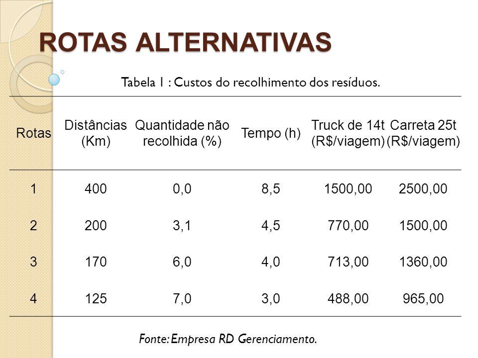 ROTAS ALTERNATIVAS Tabela 1 : Custos do recolhimento dos resíduos.