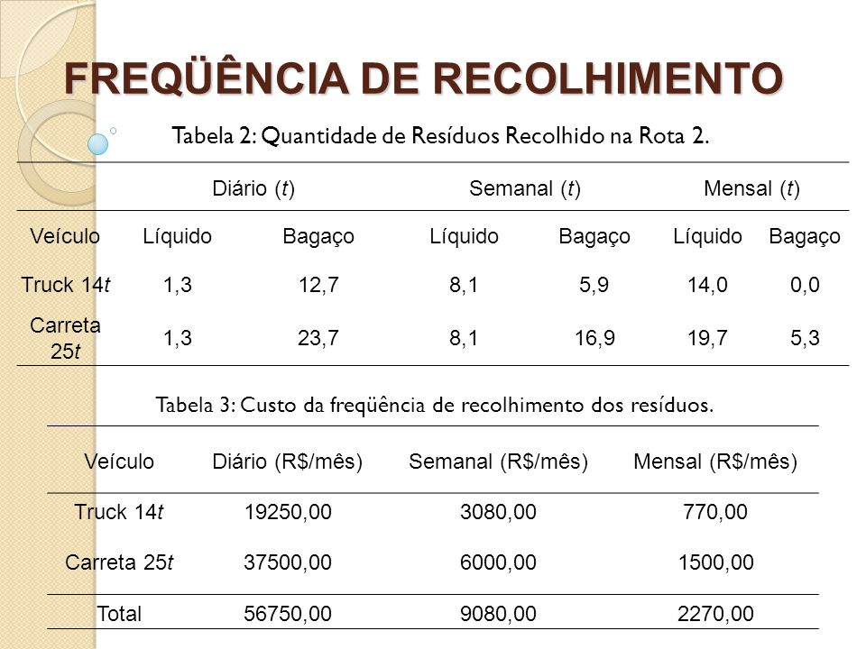 FREQÜÊNCIA DE RECOLHIMENTO