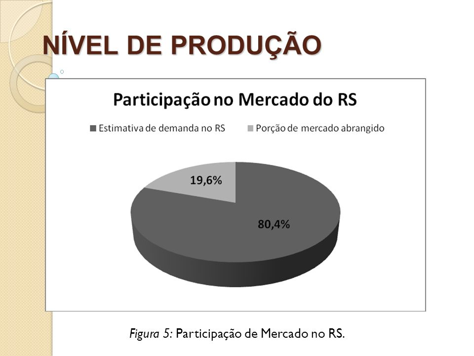 Figura 5: Participação de Mercado no RS.