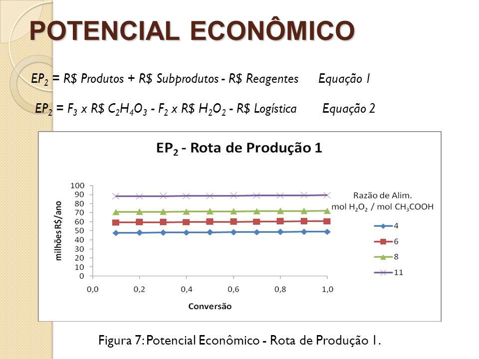 Figura 7: Potencial Econômico - Rota de Produção 1.
