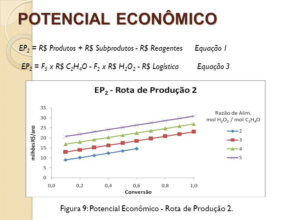 Figura 9: Potencial Econômico - Rota de Produção 2.