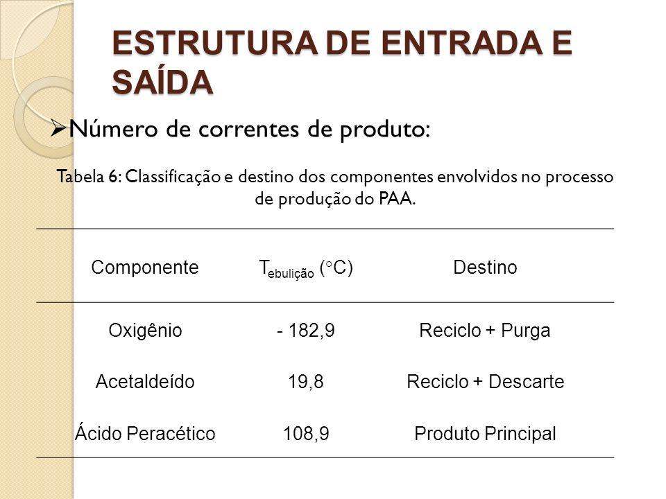 ESTRUTURA DE ENTRADA E SAÍDA