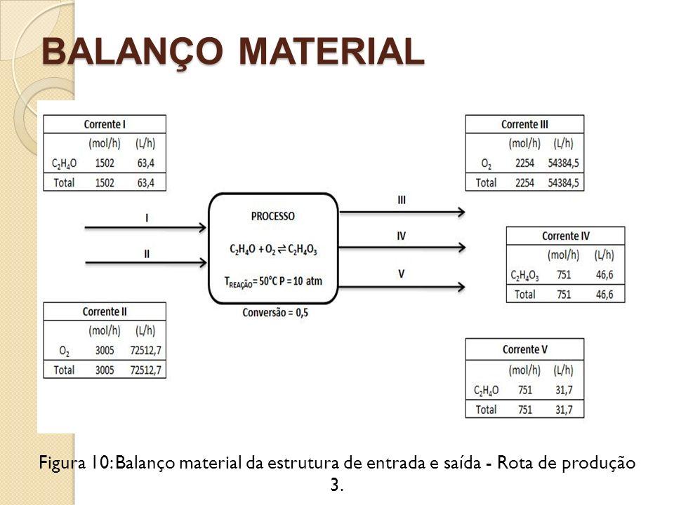BALANÇO MATERIAL Figura 10: Balanço material da estrutura de entrada e saída - Rota de produção 3.