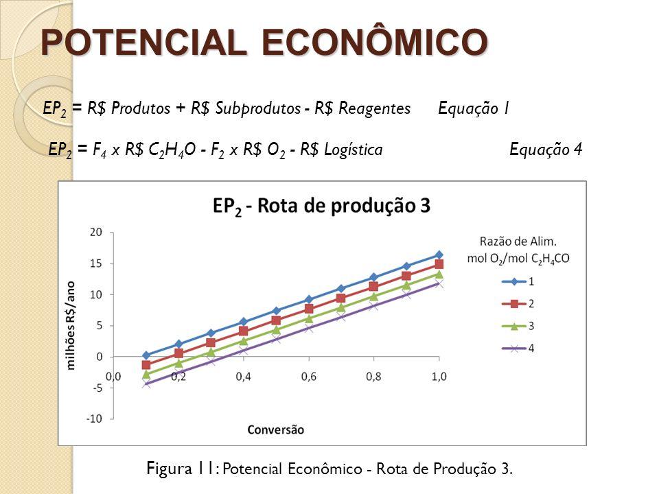 Figura 11: Potencial Econômico - Rota de Produção 3.