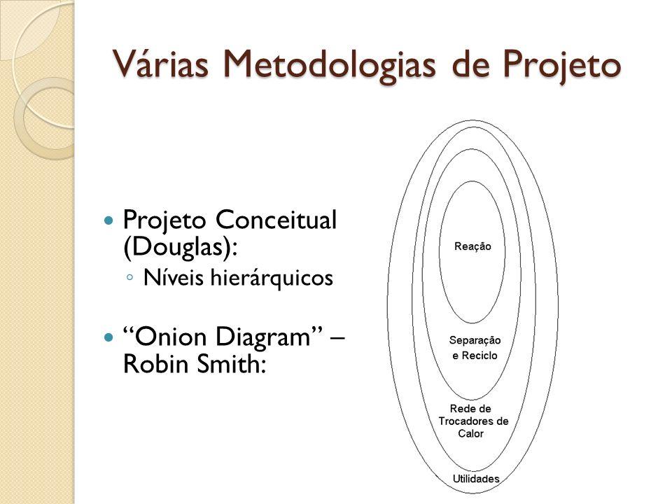 Várias Metodologias de Projeto