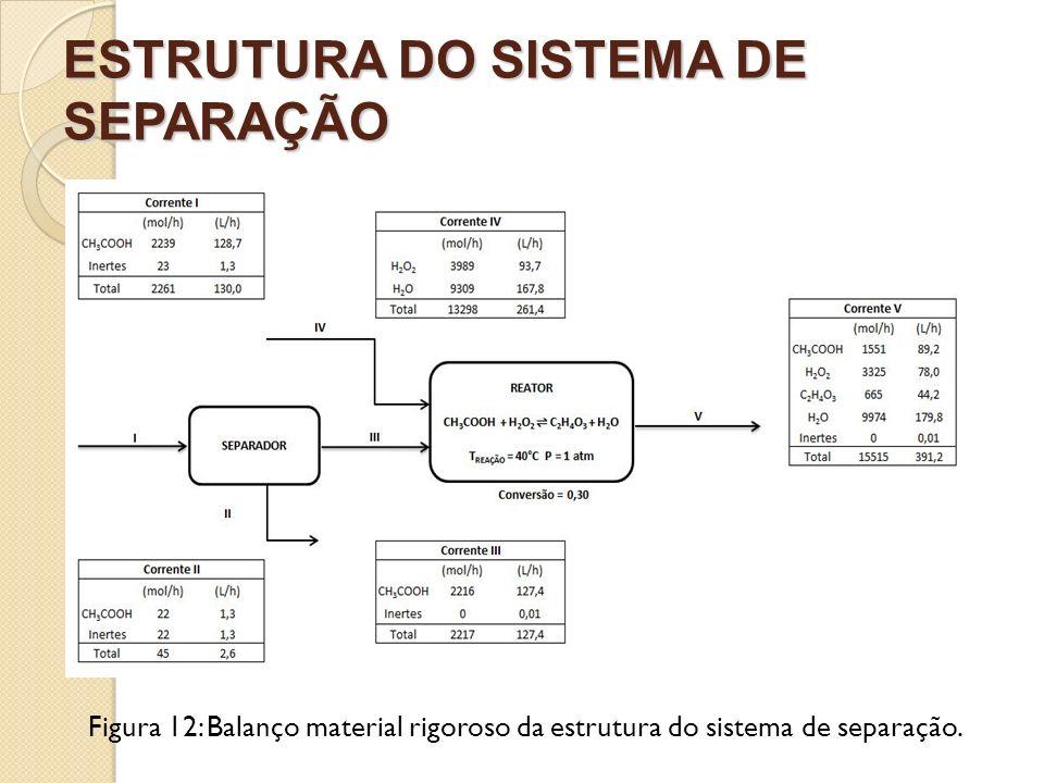 ESTRUTURA DO SISTEMA DE SEPARAÇÃO
