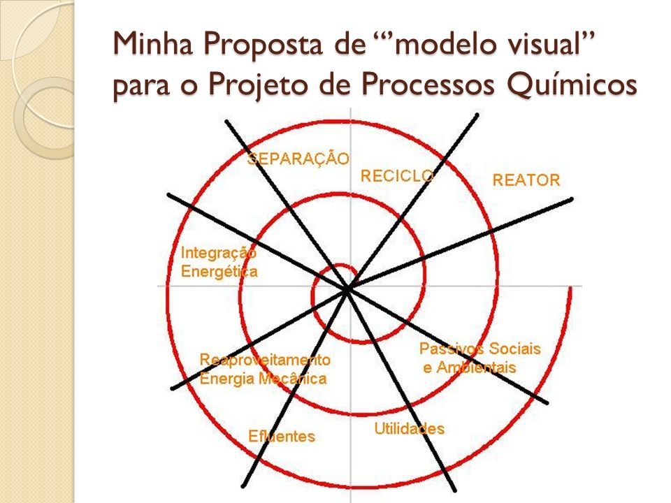 Minha Proposta de 'modelo visual para o Projeto de Processos Químicos