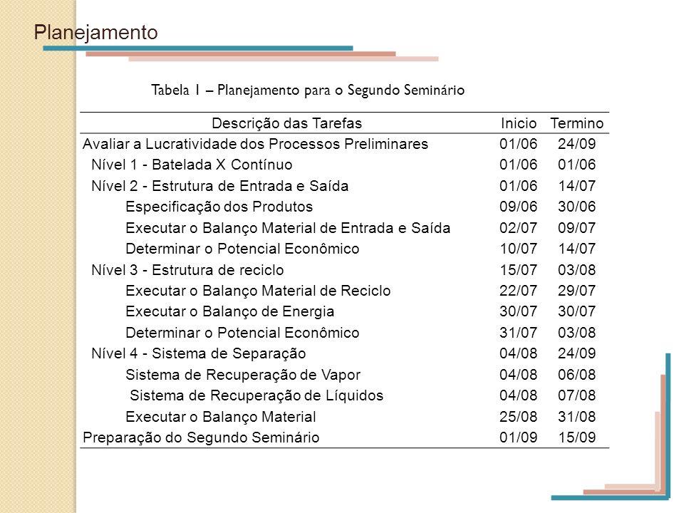 Planejamento Tabela 1 – Planejamento para o Segundo Seminário
