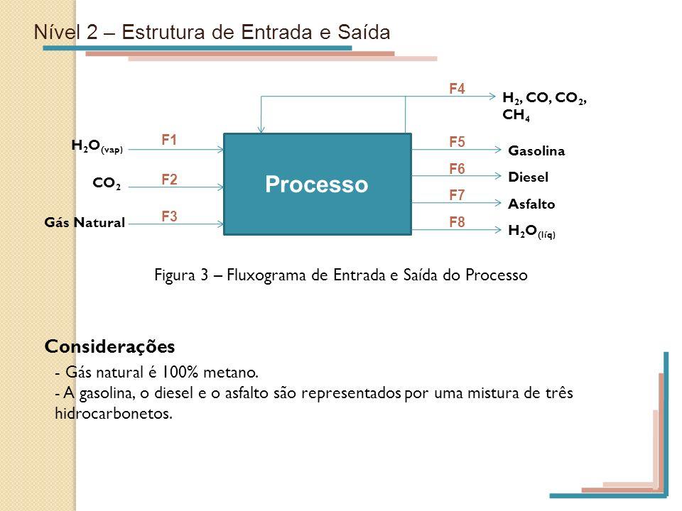 Figura 3 – Fluxograma de Entrada e Saída do Processo
