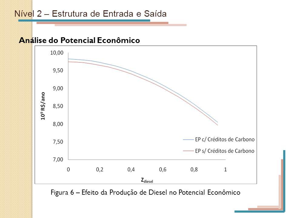 Figura 6 – Efeito da Produção de Diesel no Potencial Econômico