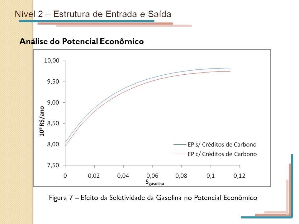 Figura 7 – Efeito da Seletividade da Gasolina no Potencial Econômico