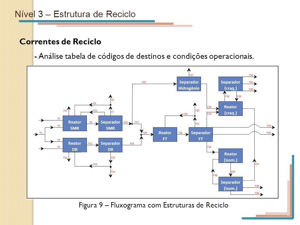 Nível 3 – Estrutura de Reciclo